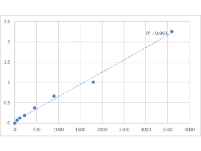 Human TATA Element Modulatory Factor (TMF1) ELISA Kit