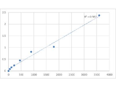 Bovine Duffy Antigen/Chemokine Receptor (DARC) ELISA Kit