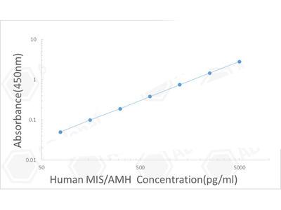 Human MIS/AMH ELISA Kit