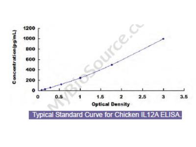 Chicken Interleukin 12A (IL12A) ELISA Kit
