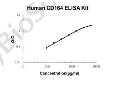 Human CD164 PicoKine ELISA Kit