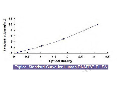 Human DNA Methyltransferase 3B (DNMT3B) ELISA Kit