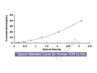 Human Vitamin D Receptor (VDR) ELISA Kit