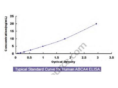 Human ATP Binding Cassette Transporter A4 (ABCA4) ELISA Kit