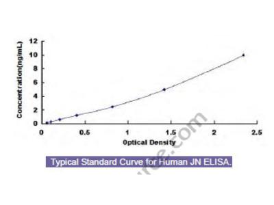 Human Juxtanodin (JN) ELISA Kit