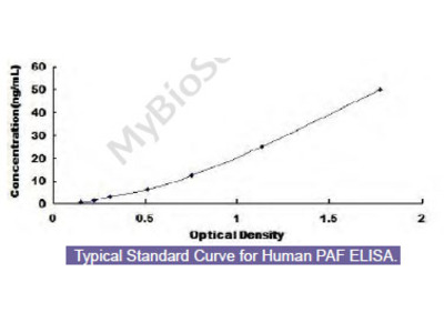 Human PCNA Associated Factor 15kDa (PAF) ELISA Kit