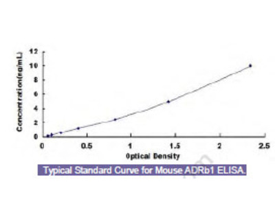 Mouse Adrenergic Receptor Beta 1 (ADRb1) ELISA Kit