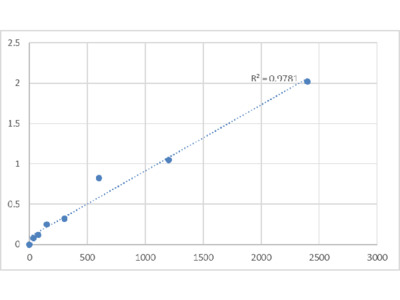 Human DEP Domain-Containing Protein 4 (DEPDC4) ELISA Kit