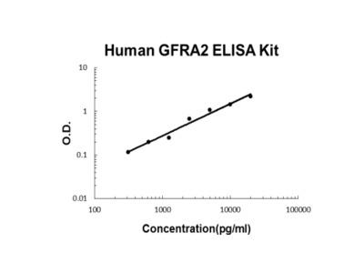 Human GFRA2 PicoKine ELISA Kit