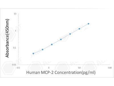 Human MCP-2/CCL8 ELISA Kit