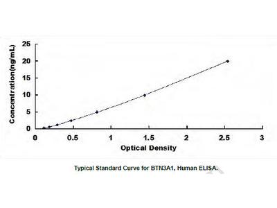 Human Butyrophilin Subfamily 3, Member A1 (BTN3A1) ELISA Kit