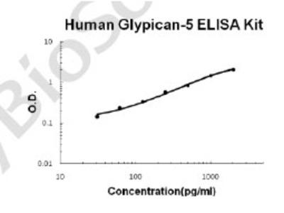 Human Glypican-5/GPC5 PicoKine ELISA Kit