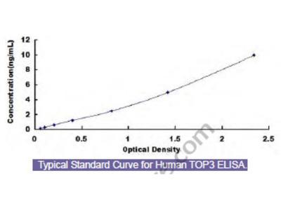 Human Topoisomerase III (TOP3) ELISA Kit