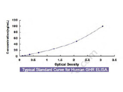 Human Growth Hormone Receptor (GHR) ELISA Kit