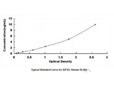 Human Eukaryotic Translation Initiation Factor 3D (EIF3D) ELISA Kit