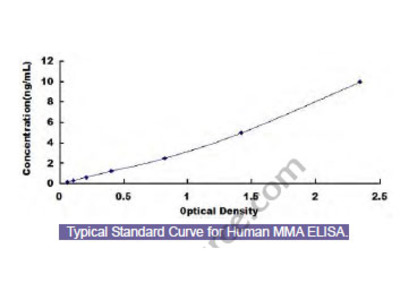 Human Monocyte To Macrophage Differentiation Associated Protein (MMA) ELISA Kit