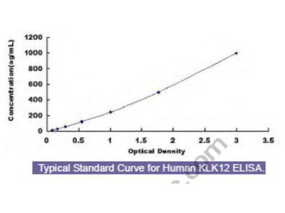 Human Kallikrein 12 (KLK12) ELISA Kit