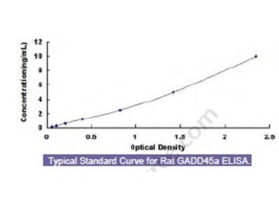 Rat Growth Arrest And DNA Damage Inducible Protein Alpha (GADD45a) ELISA Kit