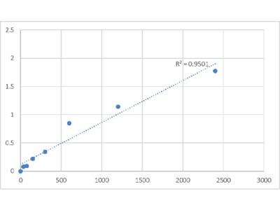 Human Cytochrome P450 3A43 (CYP3A43) ELISA Kit