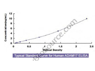 Human A Disintegrin And Metalloprotease 17 (ADAM17) ELISA Kit