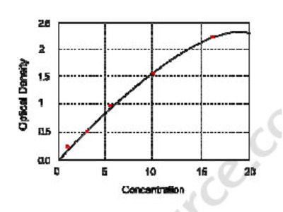 Human Rho Guanine Nucleotide Exchange Factor 1 (ARHGEF1) ELISA Kit