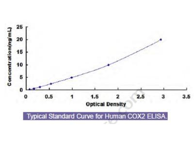Human Cytochrome C Oxidase Subunit II (COX2) ELISA Kit