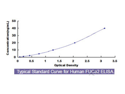 Human Fucosidase Alpha L2, Plasma (FUCa2) ELISA Kit