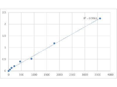 Bovine Lipid Phosphate Phosphohydrolase 2 (PPAP2C) ELISA Kit