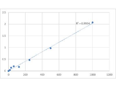 Human CD40 Receptor/Soluble (CD40) ELISA Kit