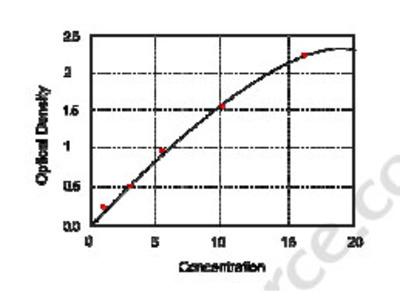 Bovine Nectin-2 (Nectin-2) ELISA Kit