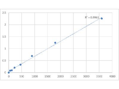 Canine Peripherin-2 (PRPH2) ELISA Kit