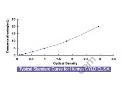 Human Cylindromatosis (CYLD) ELISA Kit