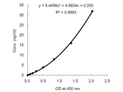 Glutathione Peroxidase 3/GPX3 ELISA Kit