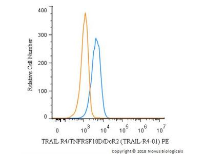 Mouse Monoclonal TRAILR4 / TNFRSF10D / DcR2 Antibody