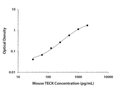Mouse CCL25 / TECK DuoSet ELISA