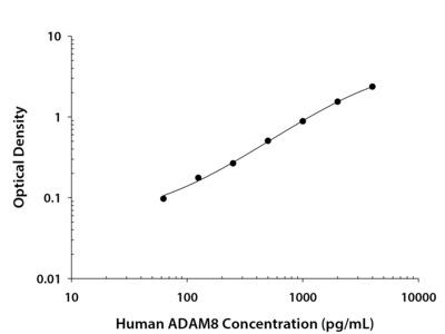Human ADAM8 DuoSet ELISA