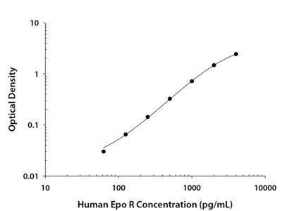 Erythropoietin R ELISA