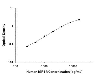 Human IGF-I R DuoSet ELISA