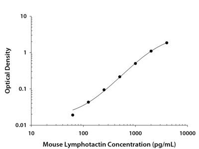 Mouse XCL1 / Lymphotactin DuoSet ELISA