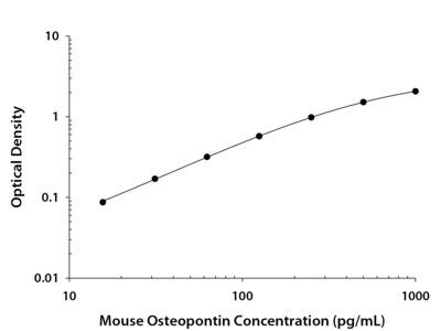 Osteopontin /OPN ELISA