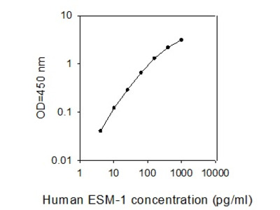 Human Endocan ELISA