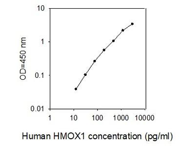 Human HSP32 ELISA