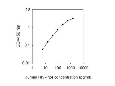 Virus HIV-P24 ELISA