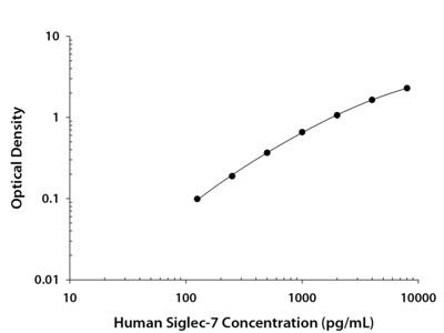 Siglec-7 / CD328 ELISA