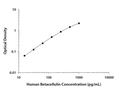 Betacellulin / BTC ELISA