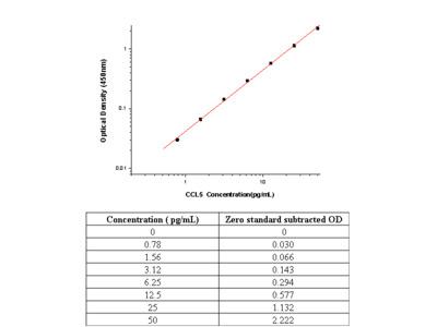 Human CCL5 / RANTES ELISA Pair Set