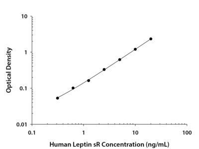 Human Leptin R Quantikine ELISA Kit