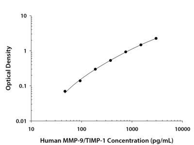 MMP-9 /TIMP-1 Complex ELISA