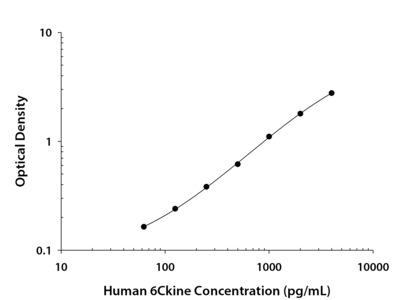 Human CCL21 / 6Ckine DuoSet ELISA