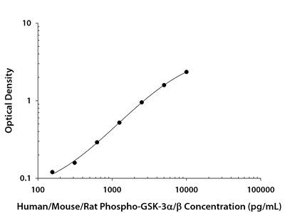 Phospho-GSK-3 alpha/beta (S21/S9) ELISA